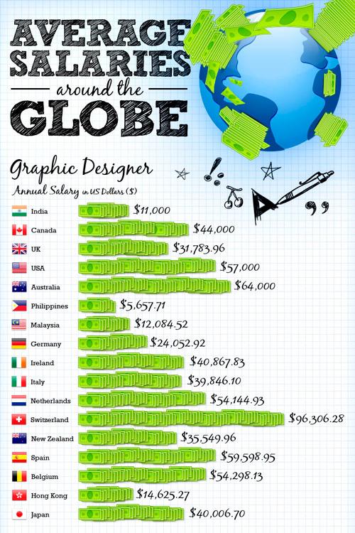 ¿Cuánto gana un diseñador en Venezuela?